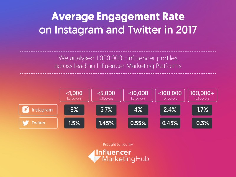Influencer Engagement - Instagram Analytics