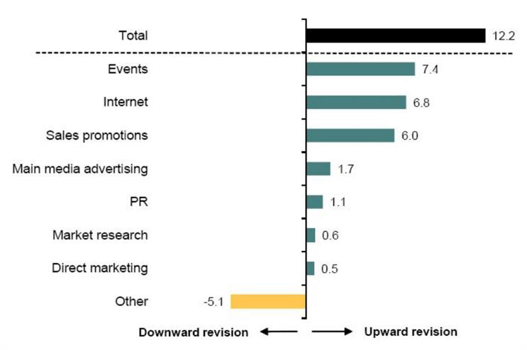 marketing expenditure during the second quarter of 2015